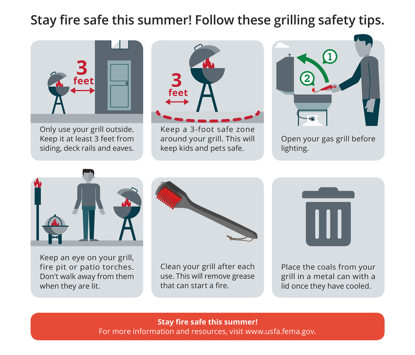 Stay fire safe this summer! Follow these grilling safety tips from the Federal Emergency Management Agency and the U.S. Fire Administration. Only use your grill outside. Keep it at least 3 feet from siding, deck rails, and eaves. Keep a 3-foot safe zone around your grill. This will keep kids and pets safe. Open your gas grill before lighting. Keep an eye on your grill, fire pit, or patio torches. Don't walk away from them when they are lit. Clean your grill after each user. This will remove grease that can start a fire. Place the coals from your grill in a metal can with a lid once they have cooled.